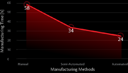 Manufacturing time vs Manufacturing methods
